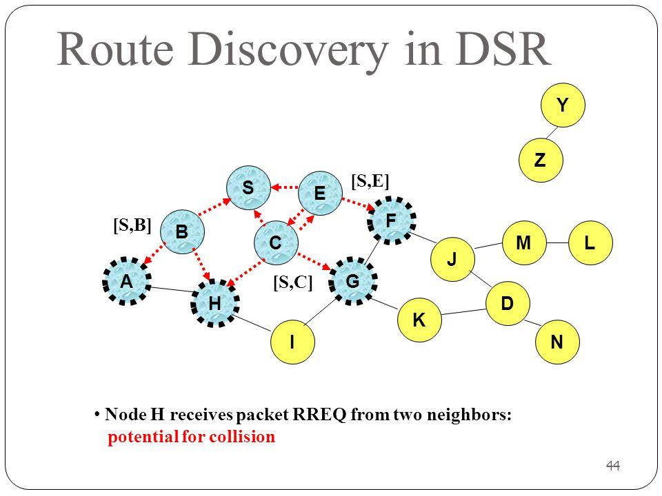 Route Discovery in DSR Y Z S [S,E] E F [S,B] B C M L J A G [S,C] H D K